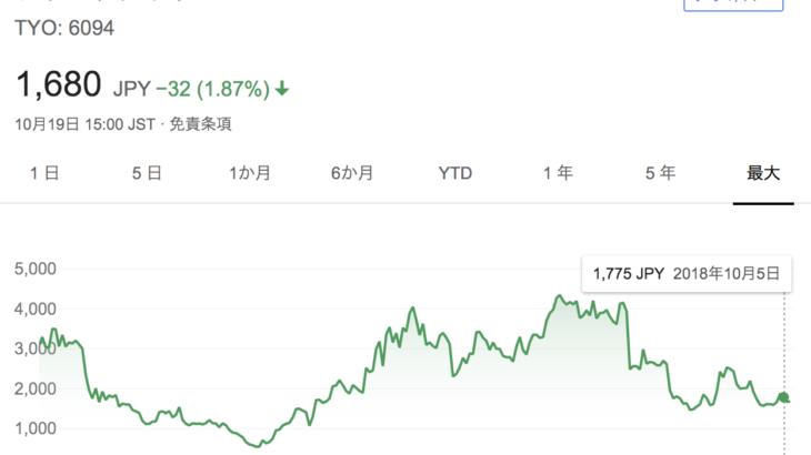 フリークアウトのIRから学んだ決算書の読み方と株価推移